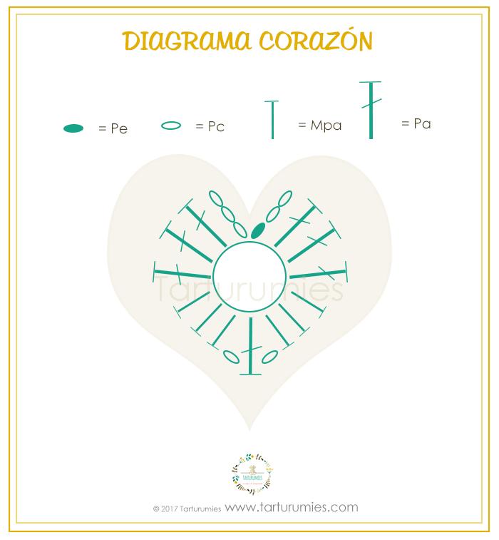Amigurumi Patrón: Ositos con Dulce Corazón – Donna, Francis y Romeo ...
